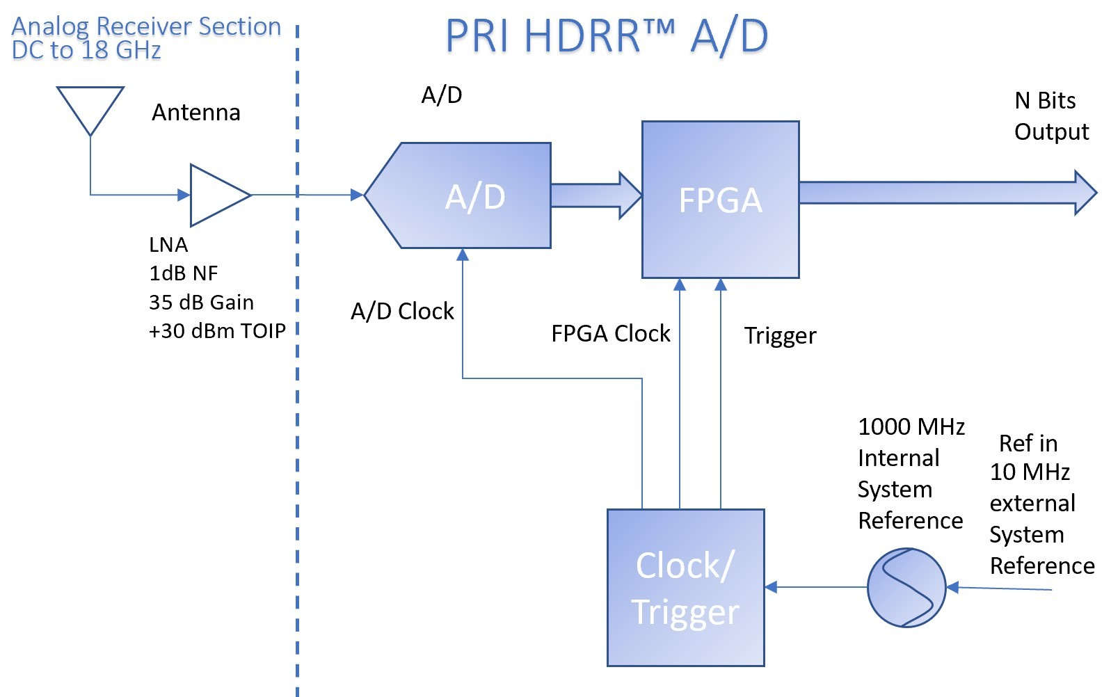Figure 1 Direct sampled receiver block diagram utilizing HDRR™                                                                                  showing no anti-aliasing filter. Tuning of the Nyquist zones would be accomplished digitally.